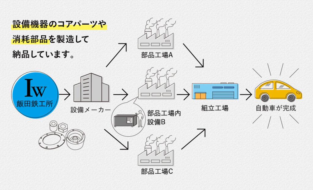 採用情報飯田鉄工所のおシゴトイメージiida-iw.jp